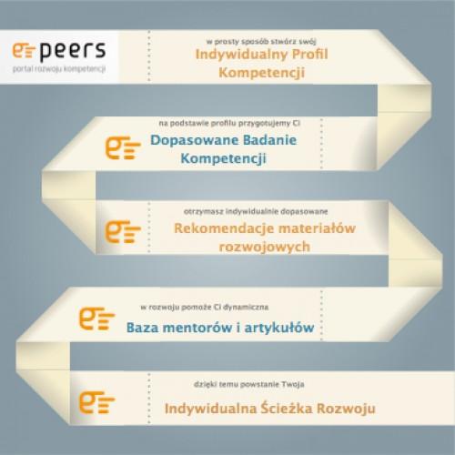 E-peers: kompetencje zamknięte w algorytmie
