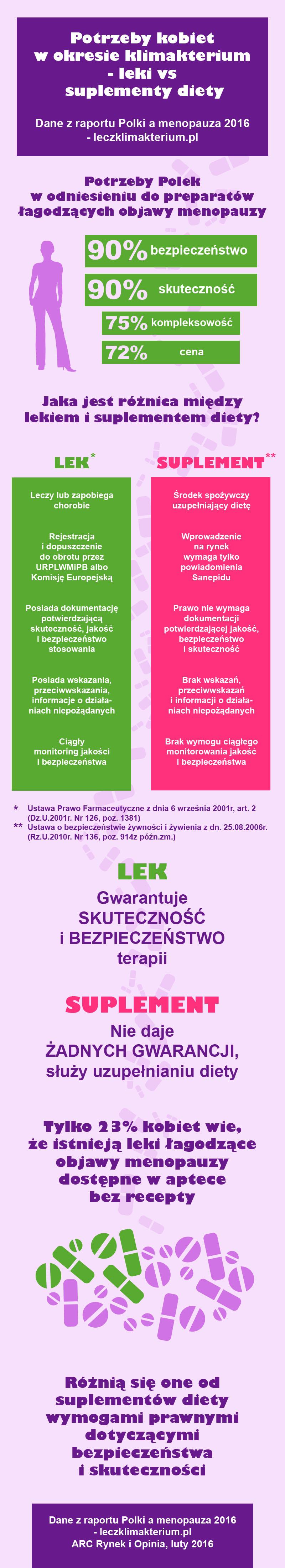 Menopauza - leki vs suplementy