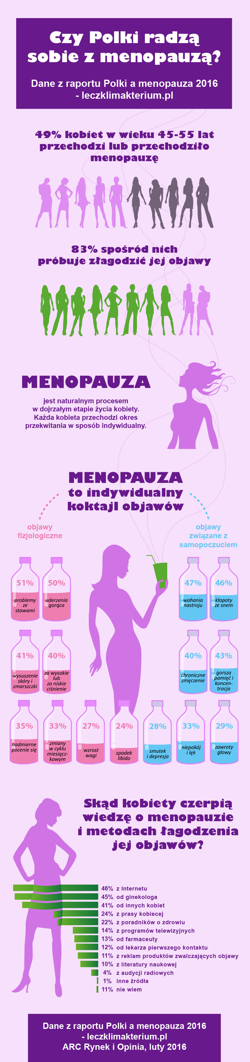 Menopauza - swoisty koktajl objawów
